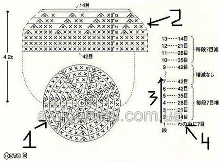 Основные принципы вязания амигуруми.  Посмотрите на фото 2. Цифрой 1 отмечена схема в символах.  Здесь идут ряды с...